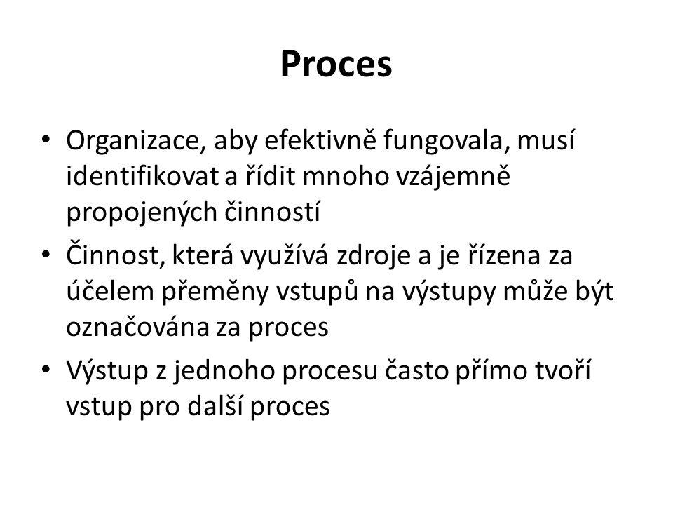 Proces Organizace, aby efektivně fungovala, musí identifikovat a řídit mnoho vzájemně propojených činností Činnost, která využívá zdroje a je řízena z