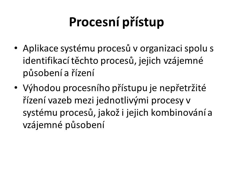 Procesní přístup Aplikace systému procesů v organizaci spolu s identifikací těchto procesů, jejich vzájemné působení a řízení Výhodou procesního příst