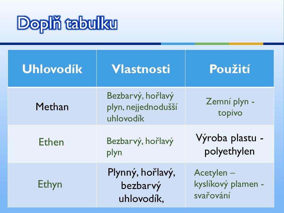 UhlovodíkVlastnostiPoužití Methan Výroba plastu - polyethylen Plynný, hořlavý, bezbarvý uhlovodík, Bezbarvý, hořlavý plyn, nejjednodušší uhlovodík Zemní plyn - topivo Bezbarvý, hořlavý plyn Ethen Ethyn Acetylen – kyslíkový plamen - svařování