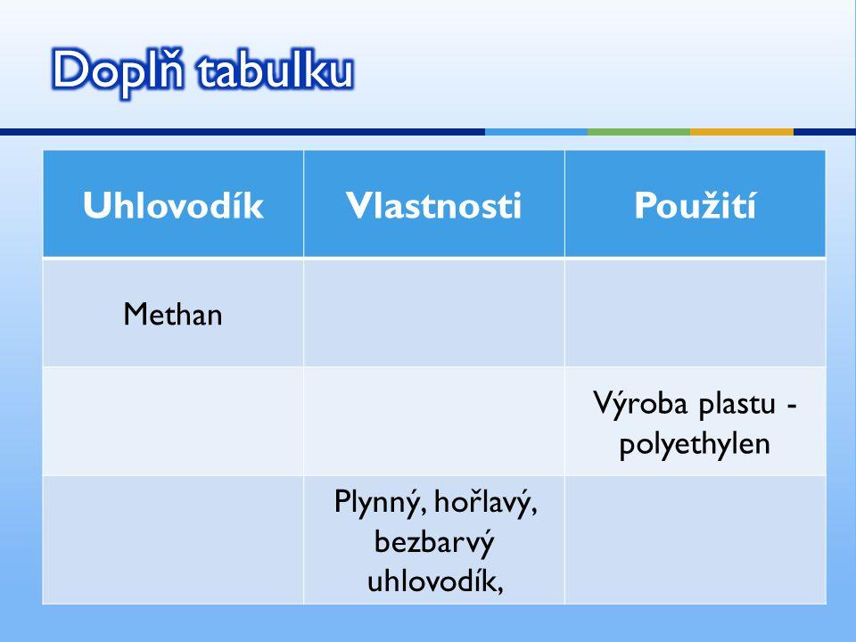 UhlovodíkVlastnostiPoužití Methan Výroba plastu - polyethylen Plynný, hořlavý, bezbarvý uhlovodík,