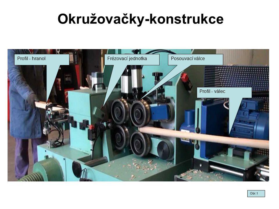 Okružovačky-konstrukce Obr.1 Posouvací válceFrézovací jednotkaProfil - hranol Profil - válec