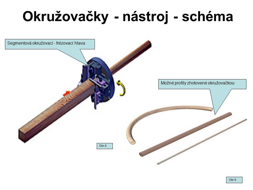 Okružovačky - nástroj - schéma Obr.6 Obr.5 Segmentová okružovací - frézovací hlava Možné profily zhotovené okružovačkou