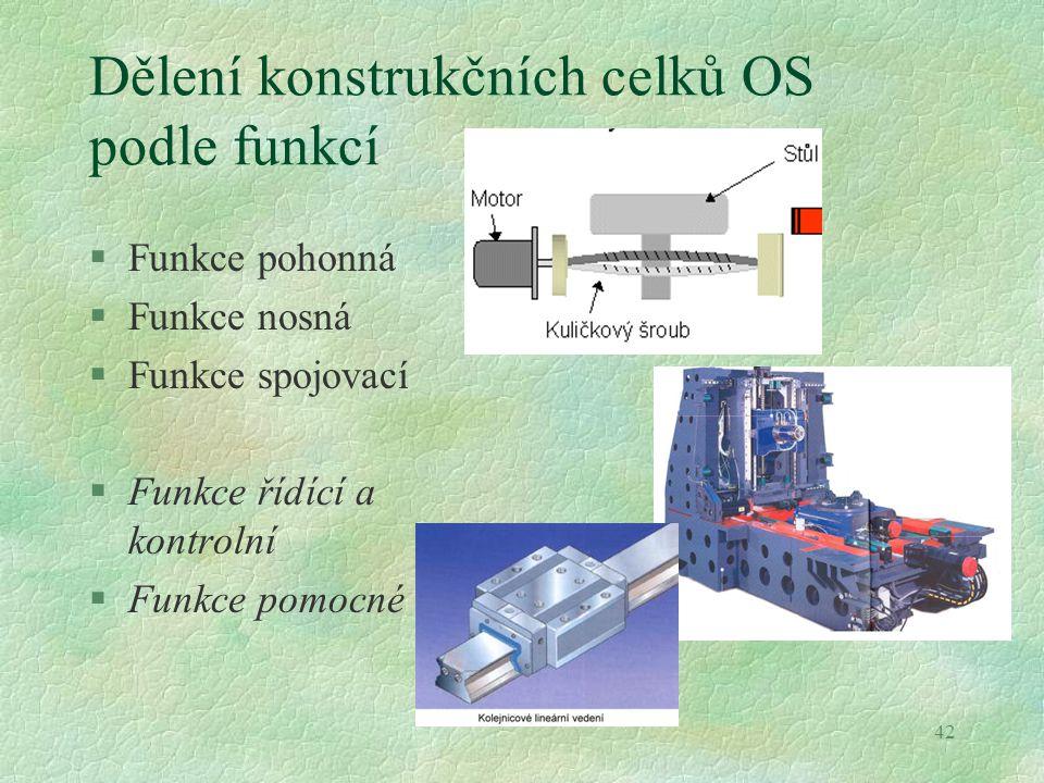 42 Dělení konstrukčních celků OS podle funkcí §Funkce pohonná §Funkce nosná §Funkce spojovací §Funkce řídící a kontrolní §Funkce pomocné