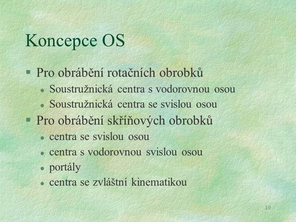 19 Koncepce OS §Pro obrábění rotačních obrobků l Soustružnická centra s vodorovnou osou l Soustružnická centra se svislou osou §Pro obrábění skříňovýc