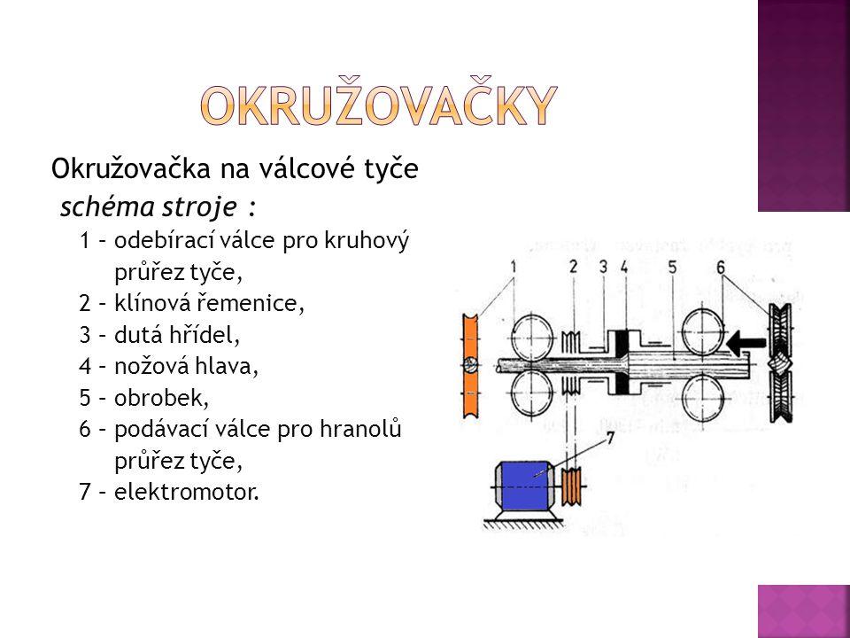 Okružovačka na válcové tyče schéma stroje : 1 – odebírací válce pro kruhový průřez tyče, 2 – klínová řemenice, 3 – dutá hřídel, 4 – nožová hlava, 5 – obrobek, 6 – podávací válce pro hranolů průřez tyče, 7 – elektromotor.