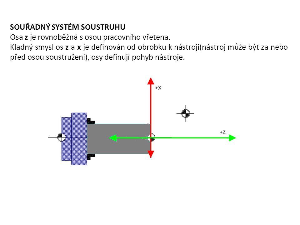 SOUŘADNÝ SYSTÉM SOUSTRUHU Osa z je rovnoběžná s osou pracovního vřetena. Kladný smysl os z a x je definován od obrobku k nástroji(nástroj může být za
