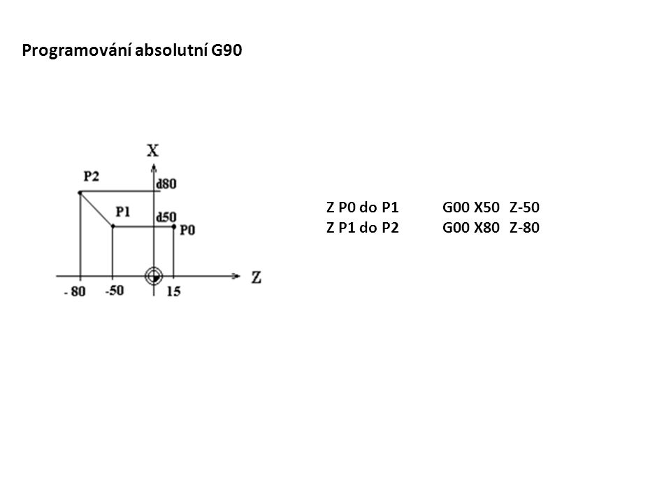 Programování absolutní G90 Z P0 do P1 Z P1 do P2 G00 X50Z-50 G00 X80Z-80