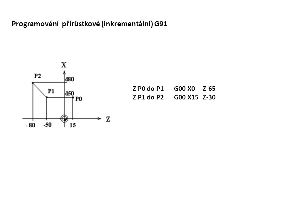 Programování přírůstkové (inkrementální) G91 G00 X0Z-65 G00 X15Z-30 Z P0 do P1 Z P1 do P2