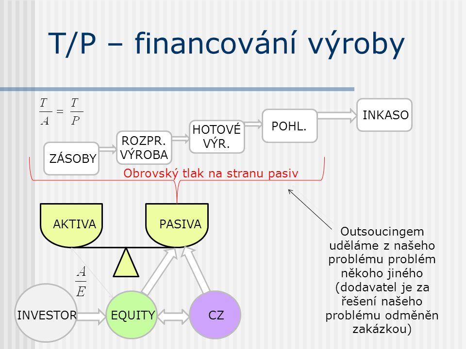 T/P – financování výroby EQUITYCZINVESTOR AKTIVAPASIVA ZÁSOBY ROZPR.