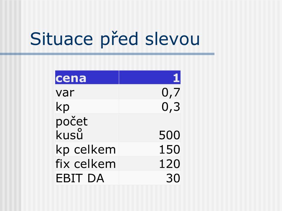 Situace před slevou cena1 var0,7 kp0,3 počet kusů500 kp celkem150 fix celkem120 EBIT DA30