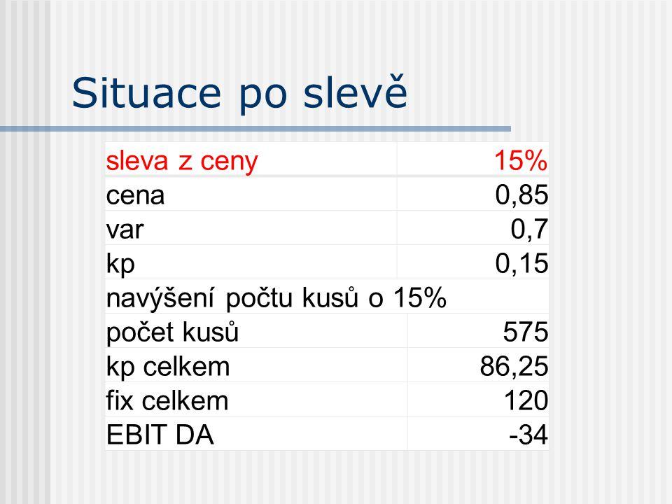 Situace po slevě sleva z ceny15% cena0,85 var0,7 kp0,15 navýšení počtu kusů o 15% počet kusů575 kp celkem86,25 fix celkem120 EBIT DA-34