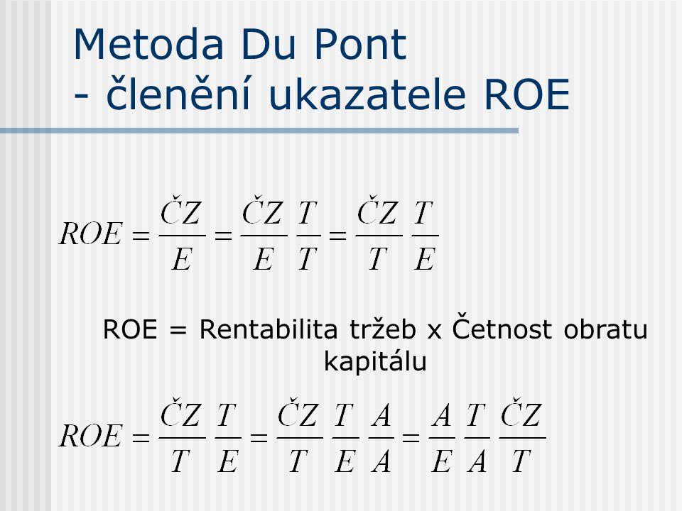 Metoda Du Pont - členění ukazatele ROE ROE = Rentabilita tržeb x Četnost obratu kapitálu