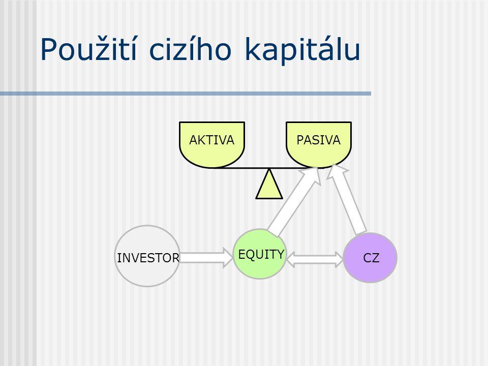 Použití cizího kapitálu EQUITY CZINVESTOR AKTIVAPASIVA