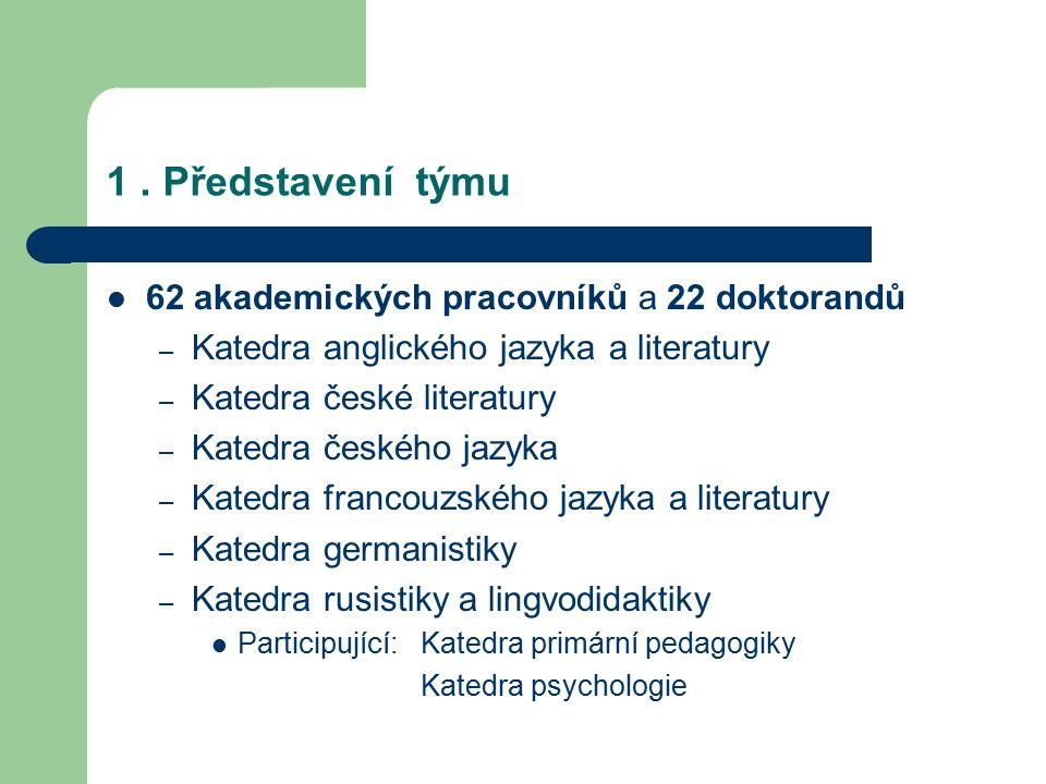 1. Představení týmu 62 akademických pracovníků a 22 doktorandů – Katedra anglického jazyka a literatury – Katedra české literatury – Katedra českého j