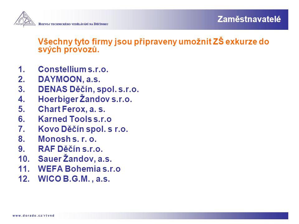 Všechny tyto firmy jsou připraveny umožnit ZŠ exkurze do svých provozů. 1.Constellium s.r.o. 2.DAYMOON, a.s. 3.DENAS Děčín, spol. s.r.o. 4.Hoerbiger Ž
