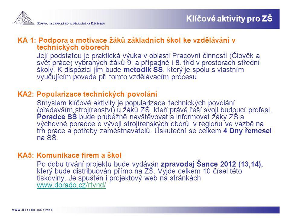 KA 1: Podpora a motivace žáků základních škol ke vzdělávání v technických oborech Její podstatou je praktická výuka v oblasti Pracovní činnosti (Člově