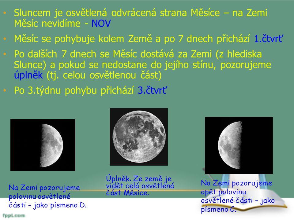 Sluncem je osvětlená odvrácená strana Měsíce – na Zemi Měsíc nevidíme - NOV Měsíc se pohybuje kolem Země a po 7 dnech přichází 1.čtvrť Po dalších 7 dn