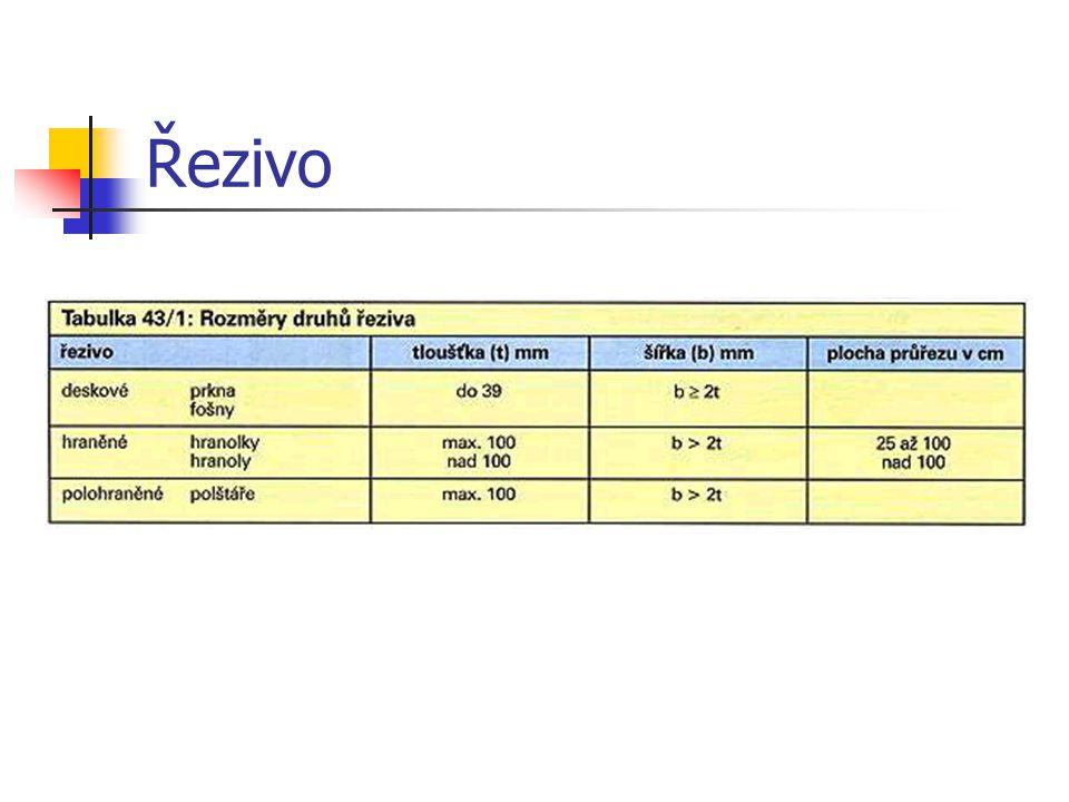 2.1.4.3Řezivo Řezivo je výrobek ze dřeva, který byl vyroben rozřezáním kulatiny rovnoběžně s osou kmene.