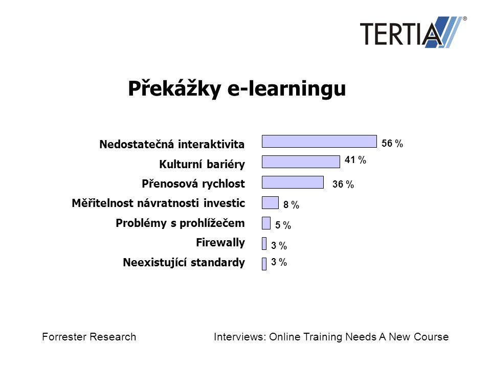 Překážky e-learningu Nedostatečná interaktivita Kulturní bariéry Přenosová rychlost Měřitelnost návratnosti investic Problémy s prohlížečem Firewally Neexistující standardy 56 % 41 % 36 % 8 % 5 % 3 % Forrester Research Interviews: Online Training Needs A New Course