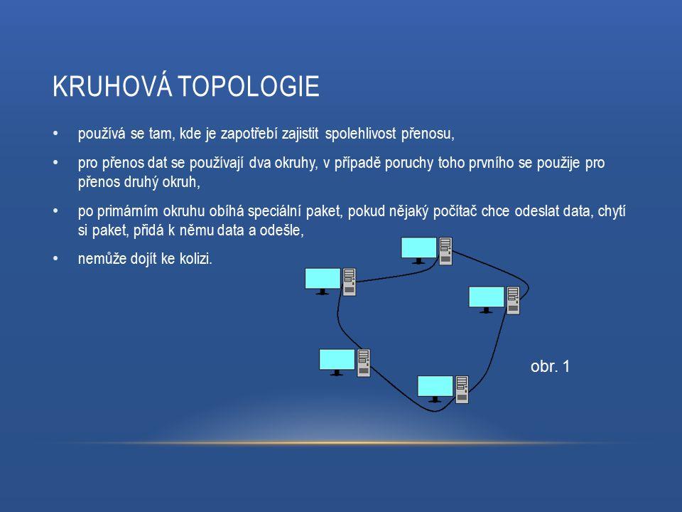 KRUHOVÁ TOPOLOGIE používá se tam, kde je zapotřebí zajistit spolehlivost přenosu, pro přenos dat se používají dva okruhy, v případě poruchy toho prvního se použije pro přenos druhý okruh, po primárním okruhu obíhá speciální paket, pokud nějaký počítač chce odeslat data, chytí si paket, přidá k němu data a odešle, nemůže dojít ke kolizi.