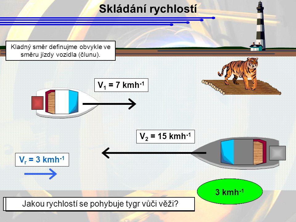 Skládání rychlostí V r = 3 kmh -1 V 1 = 7 kmh -1 V 2 = 15 kmh -1 Jakou rychlostí se pohybuje 1.