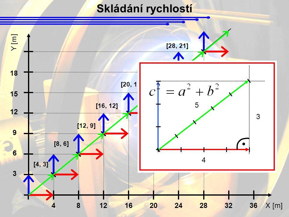 Skládání rychlostí X [m] Y [m] 48121620242832 3 6 9 12 36 [4, 3] [8, 6] [12, 9] [16, 12] [20, 15] [24, 18] [28, 21] 15 18 3 4 5