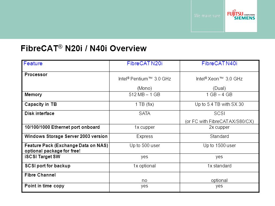 FibreCAT ® N20i / N40i Overview FeatureFibreCAT N20iFibreCAT N40i Processor Intel ® Pentium™ 3.0 GHz (Mono) Intel ® Xeon™ 3,0 GHz (Dual) Memory512 MB – 1 GB1 GB – 4 GB Capacity in TB1 TB (fix)Up to 5.4 TB with SX 30 Disk interfaceSATASCSI (or FC with FibreCAT AX/S80/CX) 10/100/1000 Ethernet port onboard1x cupper2x cupper Windows Storage Server 2003 versionExpressStandard Feature Pack (Exchange Data on NAS) optional package for free.