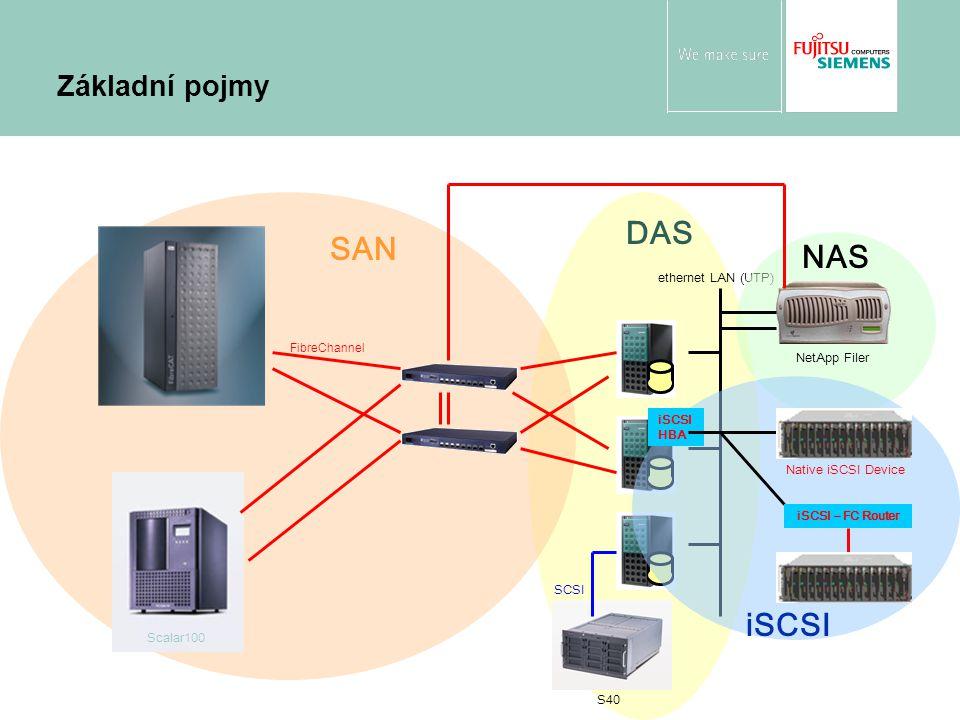 ethernet LAN (UTP) S40 SCSI DAS FibreChannel Scalar100 SAN NetApp Filer NAS iSCSI HBA Native iSCSI Device iSCSI – FC Router iSCSI Základní pojmy