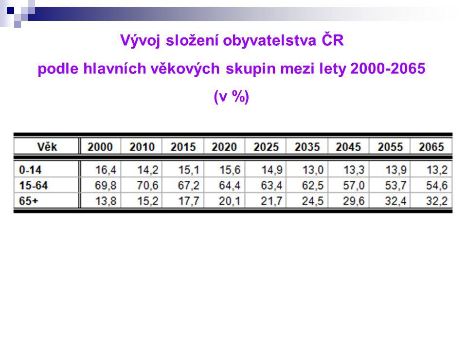 Vývoj složení obyvatelstva ČR podle hlavních věkových skupin mezi lety 2000-2065 (v %)