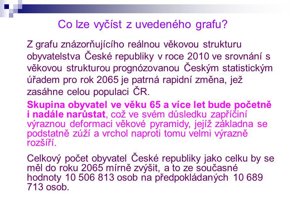 Z grafu znázorňujícího reálnou věkovou strukturu obyvatelstva České republiky v roce 2010 ve srovnání s věkovou strukturou prognózovanou Českým statis