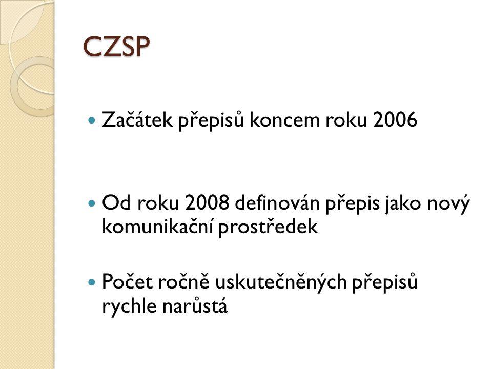 CZSP Začátek přepisů koncem roku 2006 Od roku 2008 definován přepis jako nový komunikační prostředek Počet ročně uskutečněných přepisů rychle narůstá