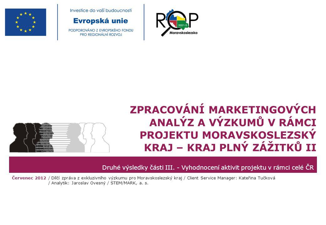 STEM/MARK, a.s.MSK – Kraj plný zážitků, červenec 2012strana 22 Asociace – Kraj Vysočina