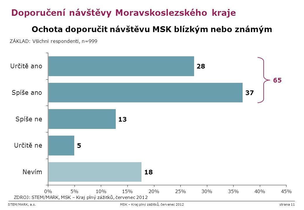STEM/MARK, a.s.MSK – Kraj plný zážitků, červenec 2012strana 11 Doporučení návštěvy Moravskoslezského kraje 65