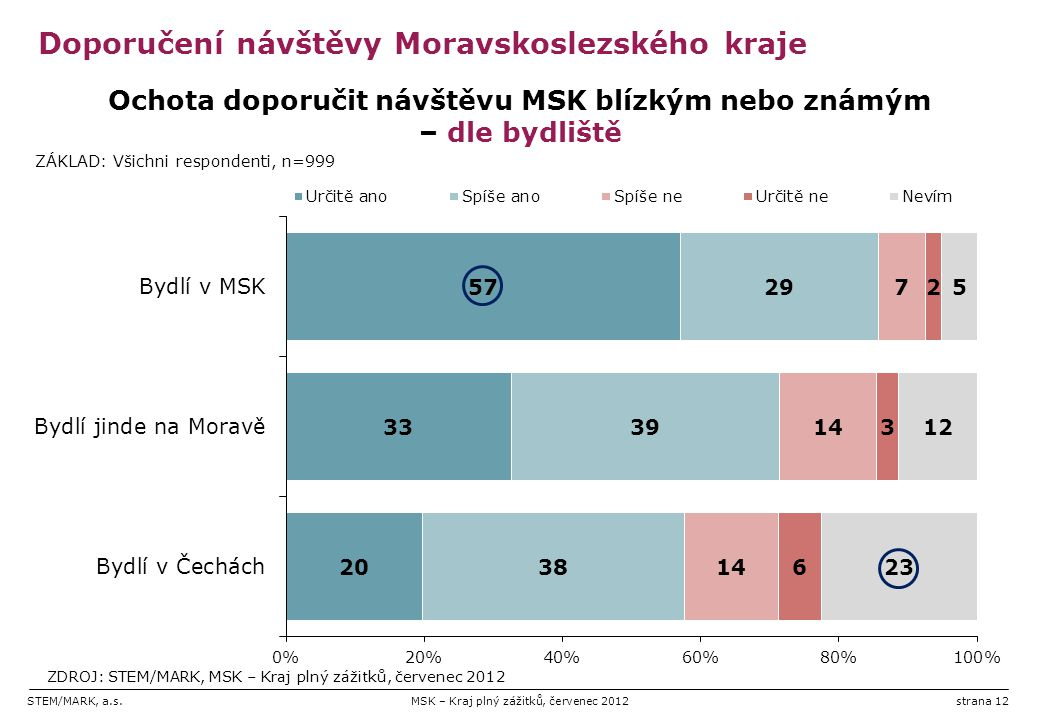 STEM/MARK, a.s.MSK – Kraj plný zážitků, červenec 2012strana 12 Doporučení návštěvy Moravskoslezského kraje