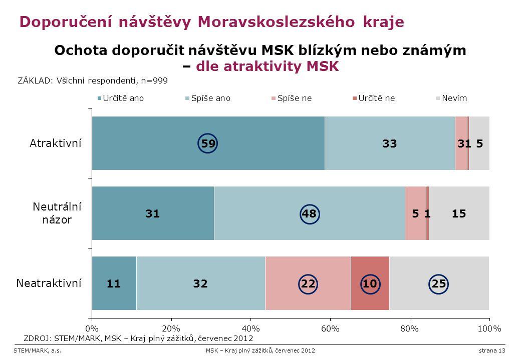 STEM/MARK, a.s.MSK – Kraj plný zážitků, červenec 2012strana 13 Doporučení návštěvy Moravskoslezského kraje