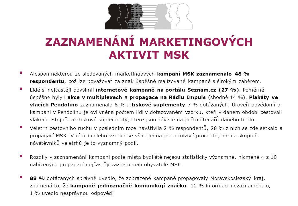 ZAZNAMENÁNÍ MARKETINGOVÝCH AKTIVIT MSK  Alespoň některou ze sledovaných marketingových kampaní MSK zaznamenalo 48 % respondentů, což lze považovat za znak úspěšné realizované kampaně s širokým záběrem.