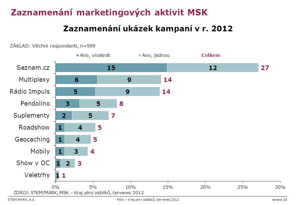 STEM/MARK, a.s.MSK – Kraj plný zážitků, červenec 2012strana 26 Zaznamenání marketingových aktivit MSK