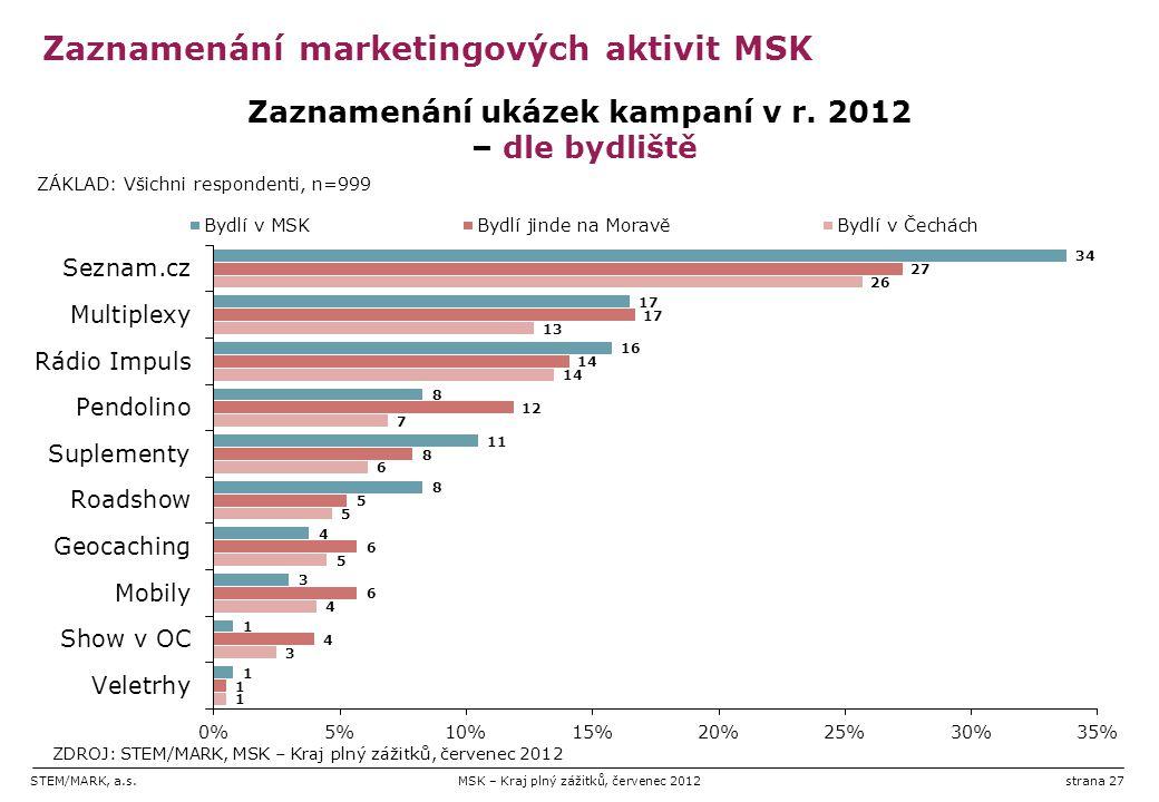 STEM/MARK, a.s.MSK – Kraj plný zážitků, červenec 2012strana 27 Zaznamenání marketingových aktivit MSK