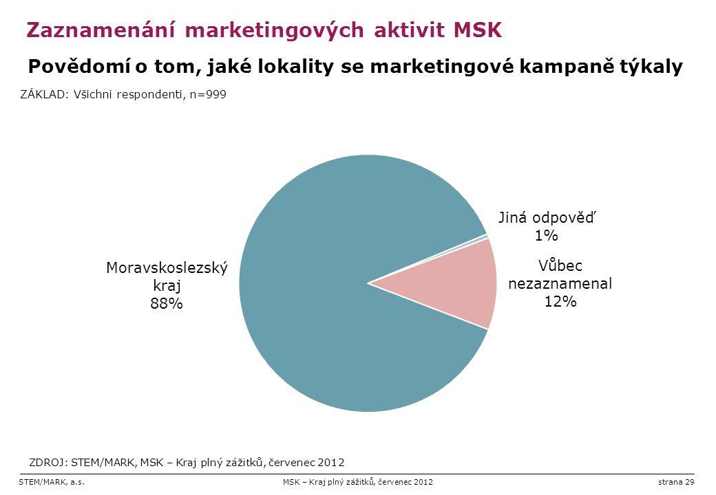STEM/MARK, a.s.MSK – Kraj plný zážitků, červenec 2012strana 29 Zaznamenání marketingových aktivit MSK
