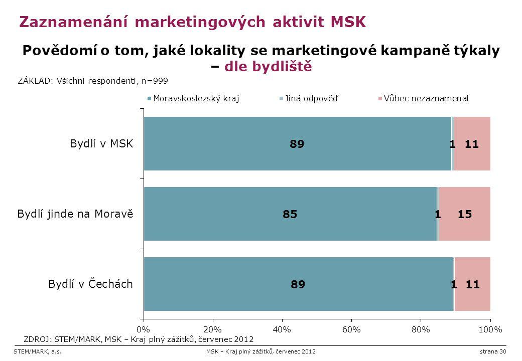 STEM/MARK, a.s.MSK – Kraj plný zážitků, červenec 2012strana 30 Zaznamenání marketingových aktivit MSK