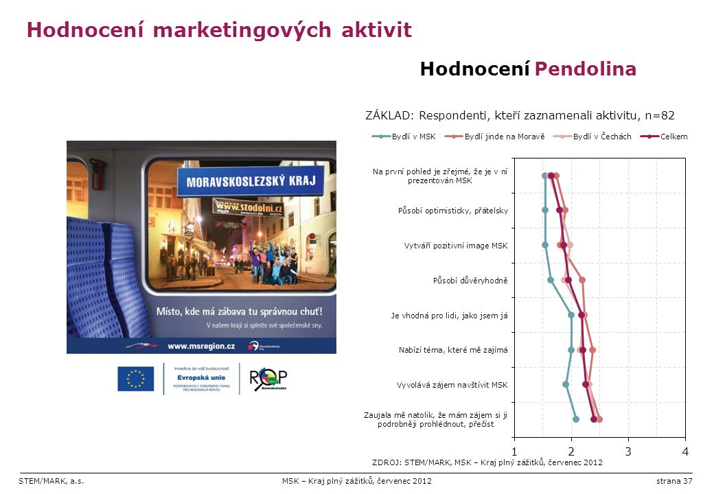 STEM/MARK, a.s.MSK – Kraj plný zážitků, červenec 2012strana 37 Hodnocení marketingových aktivit