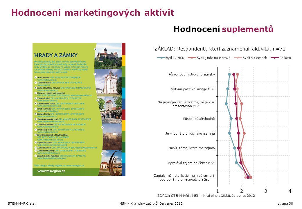 STEM/MARK, a.s.MSK – Kraj plný zážitků, červenec 2012strana 38 Hodnocení marketingových aktivit