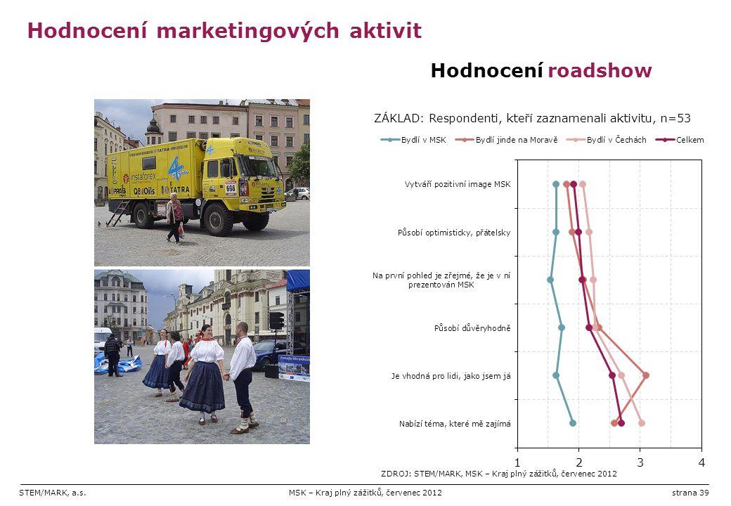 STEM/MARK, a.s.MSK – Kraj plný zážitků, červenec 2012strana 39 Hodnocení marketingových aktivit