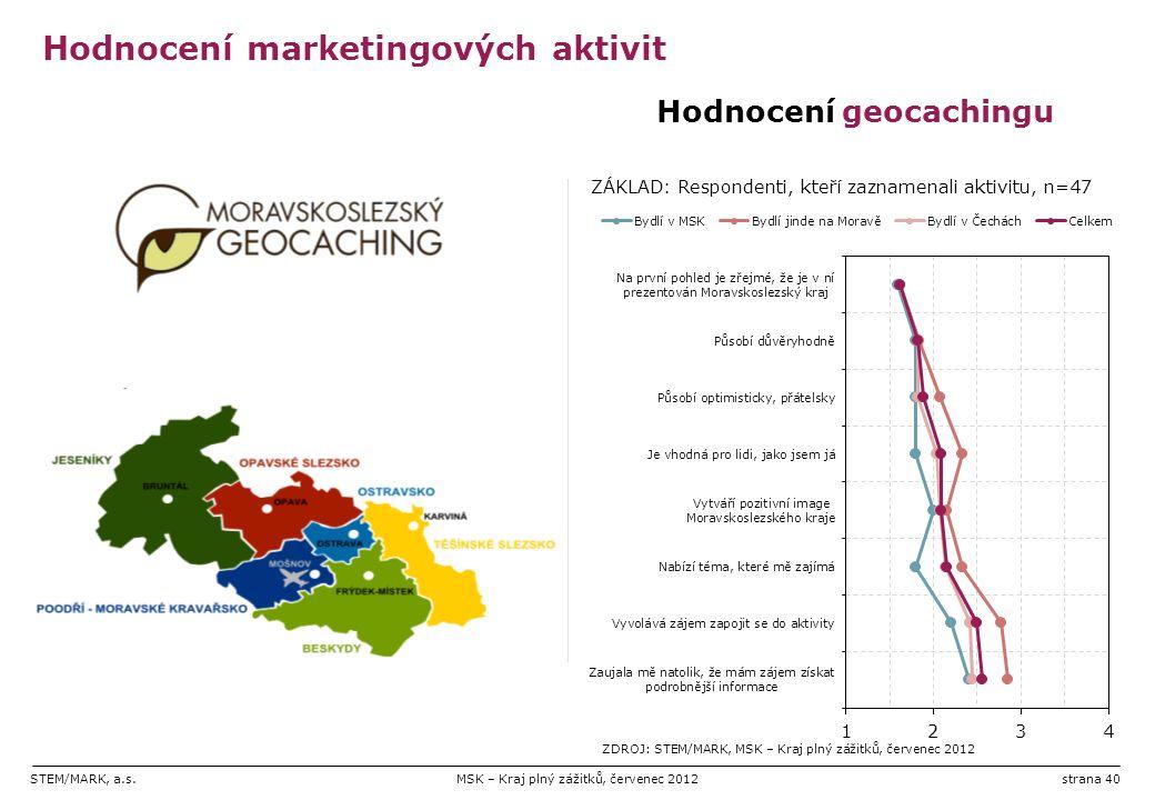 STEM/MARK, a.s.MSK – Kraj plný zážitků, červenec 2012strana 40 Hodnocení marketingových aktivit