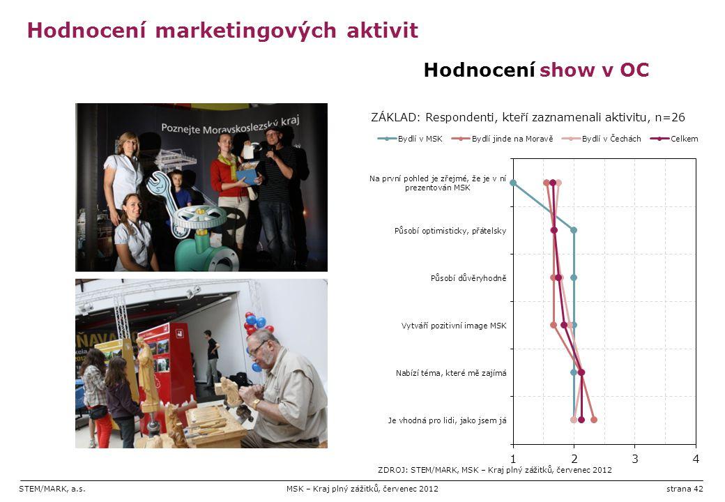 STEM/MARK, a.s.MSK – Kraj plný zážitků, červenec 2012strana 42 Hodnocení marketingových aktivit