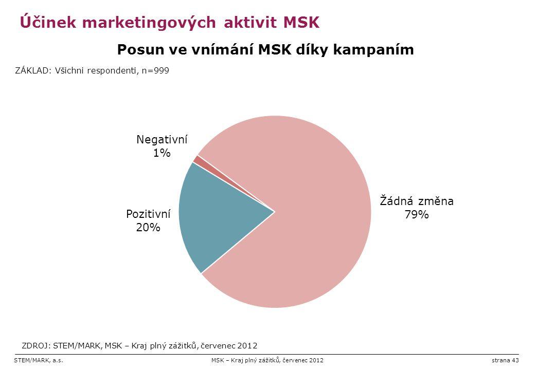 STEM/MARK, a.s.MSK – Kraj plný zážitků, červenec 2012strana 43 Účinek marketingových aktivit MSK