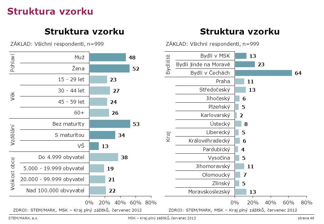 STEM/MARK, a.s.MSK – Kraj plný zážitků, červenec 2012strana 46 Struktura vzorku