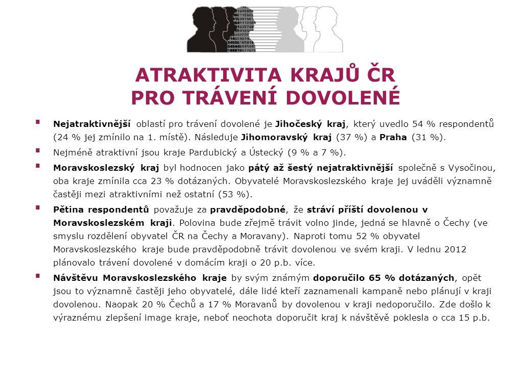 ATRAKTIVITA KRAJŮ ČR PRO TRÁVENÍ DOVOLENÉ  Nejatraktivnější oblastí pro trávení dovolené je Jihočeský kraj, který uvedlo 54 % respondentů (24 % jej zmínilo na 1.