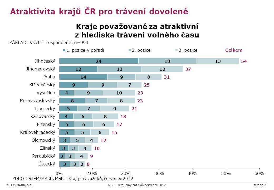 STEM/MARK, a.s.MSK – Kraj plný zážitků, červenec 2012strana 7 Atraktivita krajů ČR pro trávení dovolené