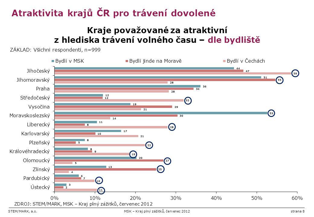 STEM/MARK, a.s.MSK – Kraj plný zážitků, červenec 2012strana 8 Atraktivita krajů ČR pro trávení dovolené
